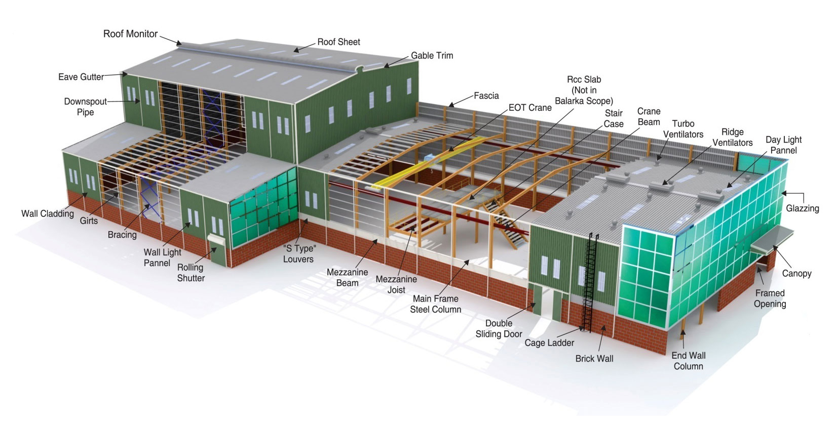 Manufacturing Facility, Roofing Fastener Distributor