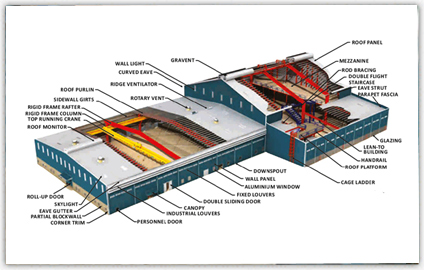 We are leading supplier of Pre Engineered Building India